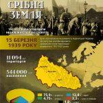 Карпатська Україна (інфографіка), Український інститут національної пам'яті Український кризовий медіа-центр